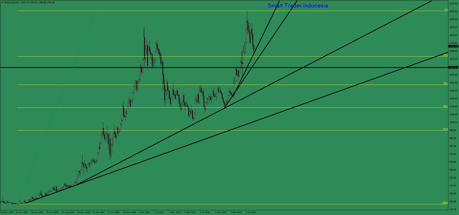 gold-mn1-ava-trade-ltd.png
