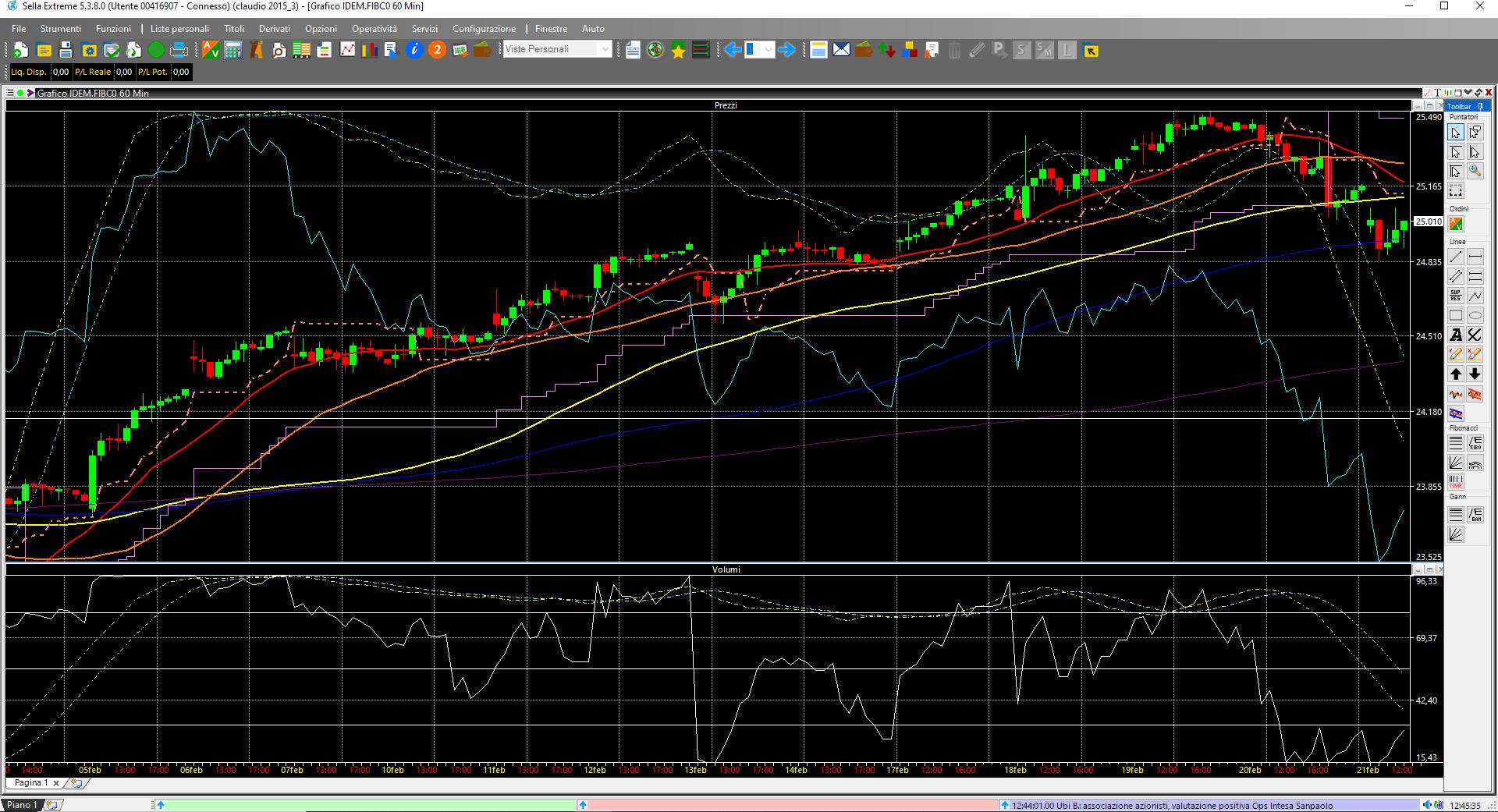 indicatore momentum.png