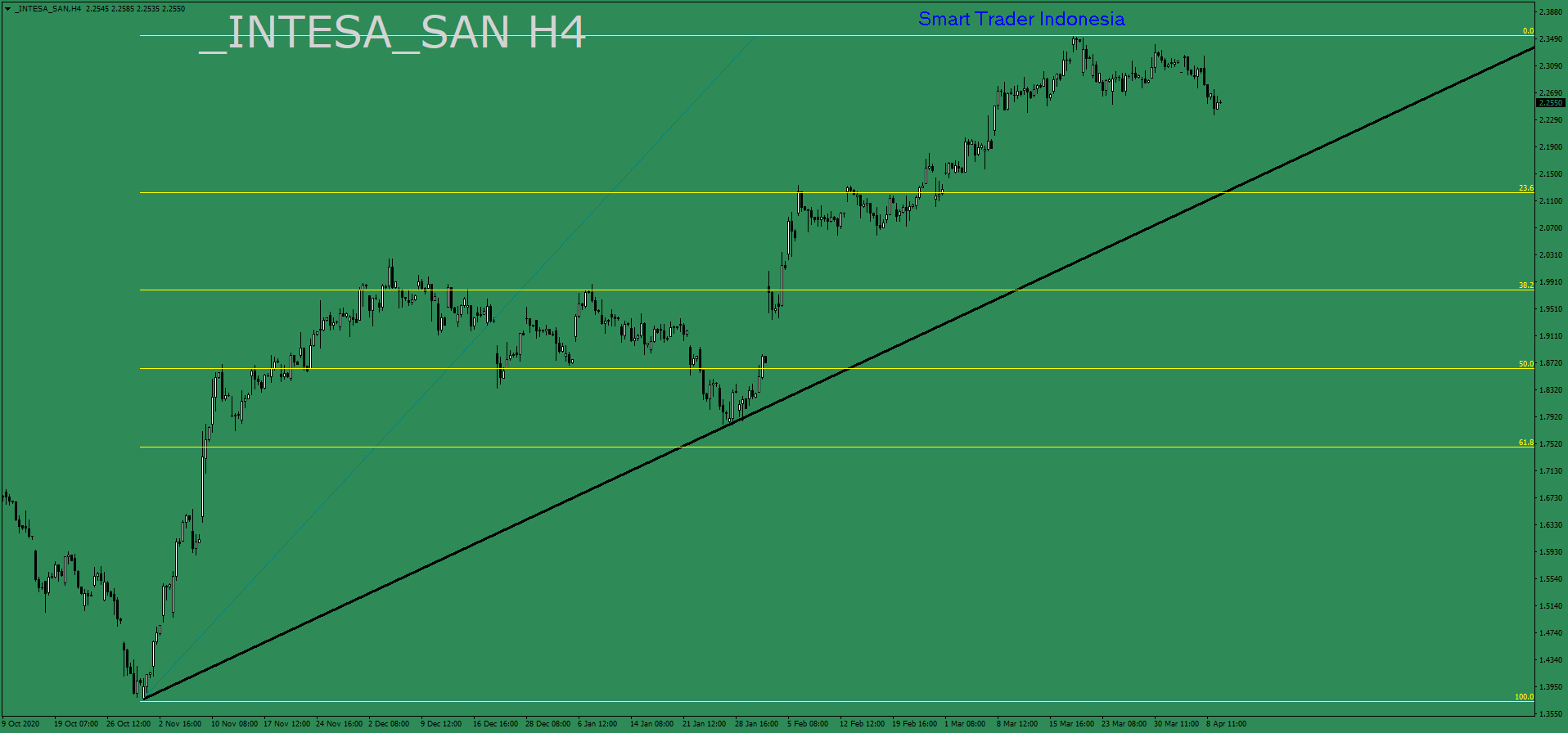 intesa-san-h4-ava-trade-ltd-2.png
