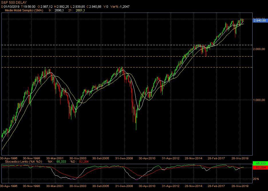 S&P500 mebsile.jpg