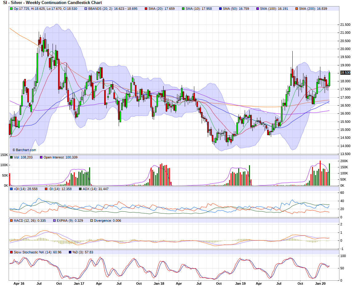 silver weekly 22-02-2020.png