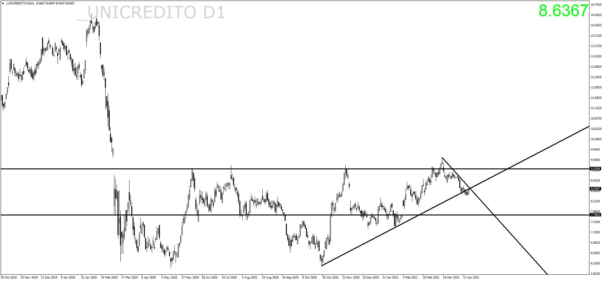 unicredito-d1-ava-trade-ltd-2.png