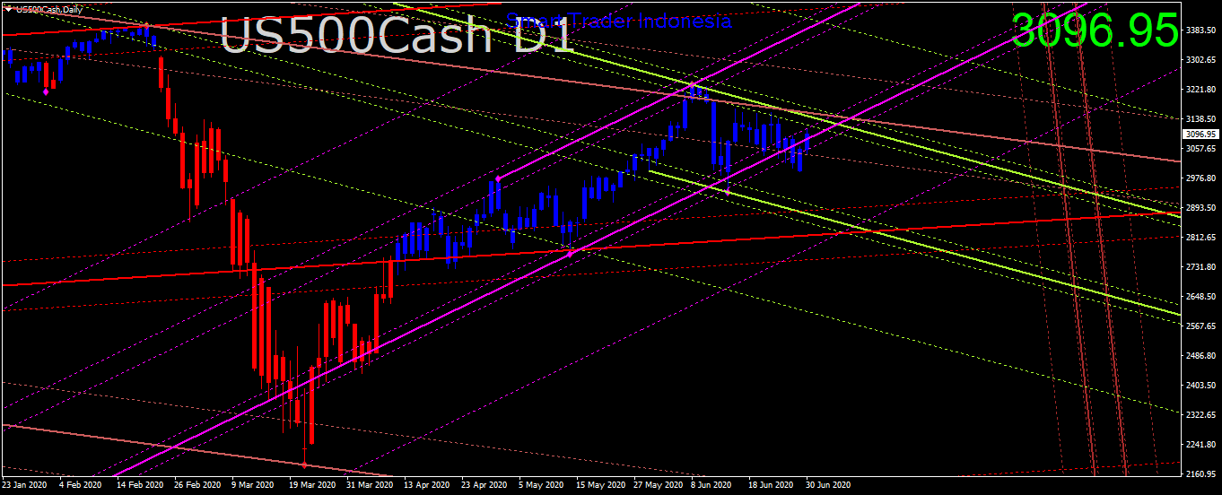 us500cash-d1-trading-point-of-2.png