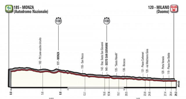 Giro d'Italia 2017 ultima tappa: percorso e altimetria della cronometro Monza - Milano
