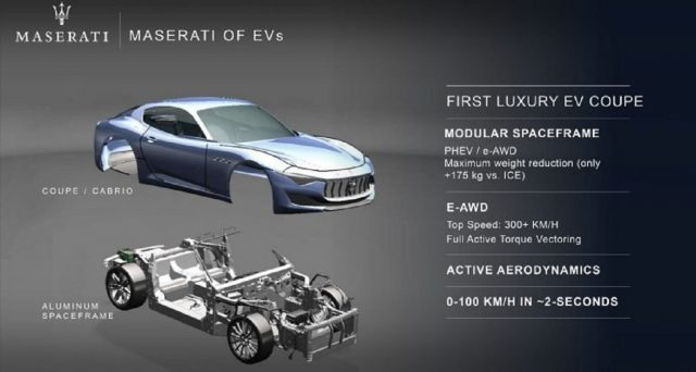 Maserati in futuro punterà forte sull'elettrificazione della gamma ed in particolare sulla tecnologia ibrida che sarà la grande protagonista