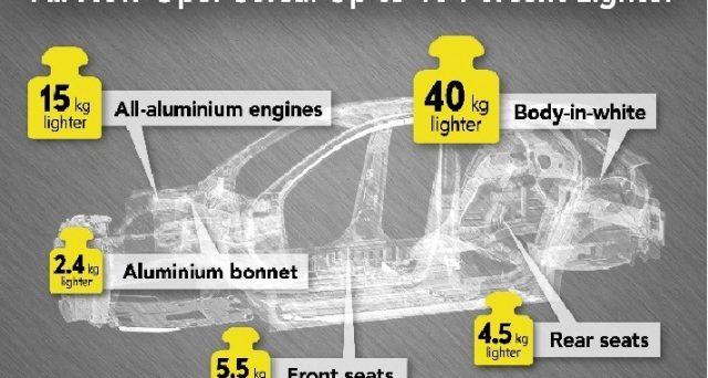 La nuova generazione della celebre vettura subirà una cura dimagrante e peserà meno di mille kg
