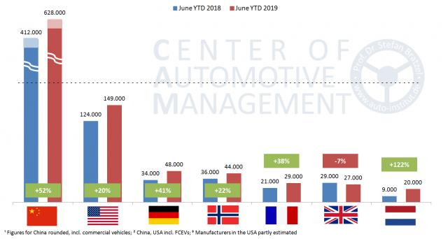 La Germania ha sorpassato la Norvegia ed è quindi il terzo più grande mercato di veicoli elettrici del mondo