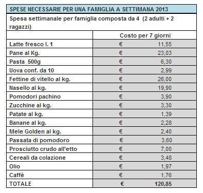 spese alimentari