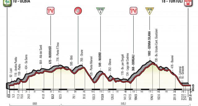Tutto sulla seconda tappa del Giro d'Italia 2017, Olbia - Tortolì: il percorso, altimetria e curiosità.