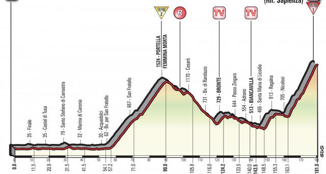 Tutto sulla 4 tappa del Giro d'Italia 2017: la corsa sbarca in Sicilia con la Cefalù - Etna. Percorso, altimetria e curiosità.