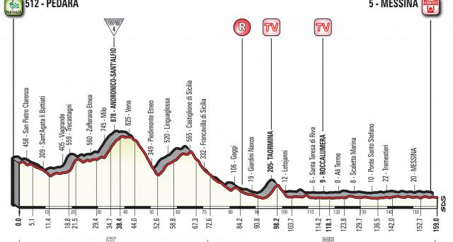 Il Giro d'Italia 2017 arriva a Messina con la 5 tappa del percorso: percorso, altimetria e informazioni.
