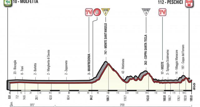 Tutto sulla ottava tappa del Giro d'Italia 2017, la Molfetta - Peschici, sabato 13 maggio: curiosità, altimetria e percorso.