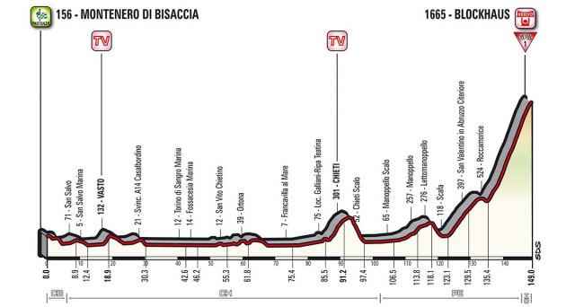 Il percorso della nona tappa del Giro d'Italia 2017, Montenero di Bisaccia - Blockhaus: curiosità e informazioni.