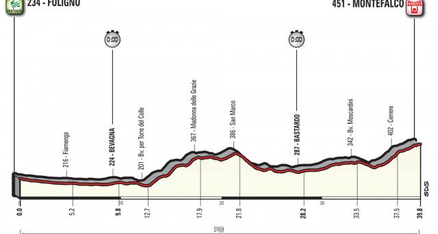 Tutto sulla decima tappa del Giro d'Italia 2017, la cronometro Foligno - Montefalco. Informazioni sul percorso e curiosità.