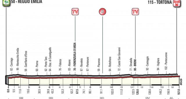 Giro d'Italia 2017 13 tappa: informazioni sulla Reggio Emilia - Tortona in programma il 19 maggio, con altimetria e percorso.