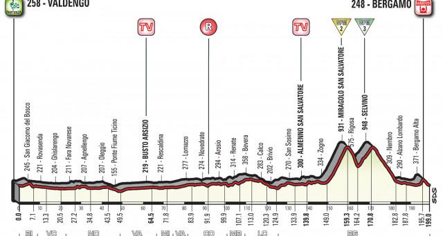 Altimetria e percorso della Valdengo - Bergamo, 15esima tappa del Giro d'Italia 2017: 199 km in totale.