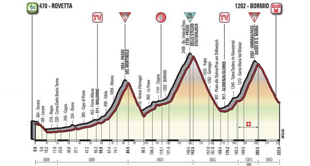 Tutto sulla 16 tappa del Giro d'Italia 2017: Rovetta - Bormio, classico tappone alpino con percorso e altimetria.
