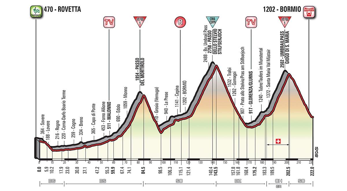 Cartina Percorso Giro D Italia 2017.Giro D Italia 2017 16 Tappa Percorso E Altimetria Della Rovetta Bormio
