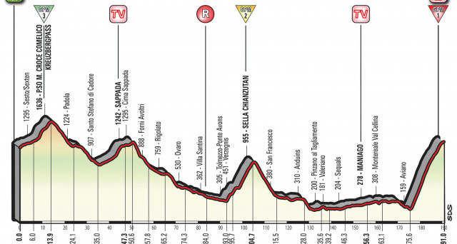 Tutto sulla 19esima tappa del Giro d'Italia 2017, la San Candido - Piancavallo: informazioni su altimetria e percorso.