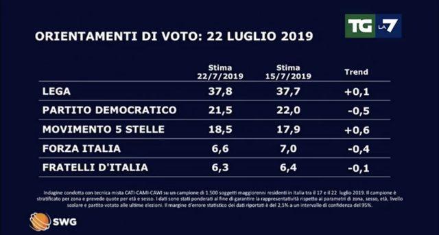 Nuovi sondaggi politici in onda nel TG di La7, la crescita costante della Lega è ormai plebiscitaria.