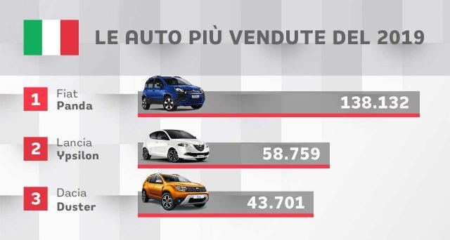 Quali sono state le auto più vendute nel nostro paese lo scorso anno?
