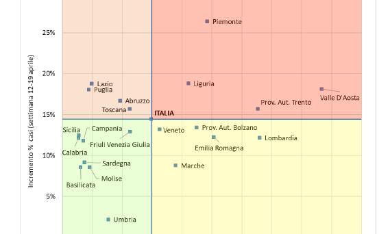 La Fondazione Gimbe ha elaborato un modello che mappa e monitora il rischio di contagio in base alle regioni.