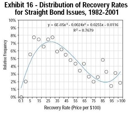 Recovery Rate