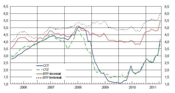 Era dal 2008 che non si vedevano simili rendimenti sui buoni del Tesoro, ma allora i tassi di mercato erano diversi. Gesto di ripicca delle banche verso Tremonti che le ha penalizzate con la manovra finanziaria. L'Italia chiede ai cinesi di comprare titoli di stato