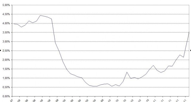 Sale ancora il costo per rifinanziare il debito pubblico italiano. Collocati 8,5 miliardi di buoni ordinari del tesoro al record raggiunto nel 2008