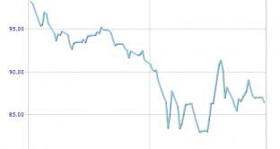 In tendenziale rialzo i prezzi dei titoli di stato dopo il successo dell'asta dei Bot semestrali di ieri. Collocati presso banche e operatori istituzionali sette miliardi di euro fra CCTeu e Btp a varie scadenze. In arrivo nuove tasse per il 2012