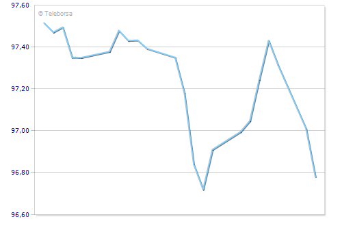 Balzo dei rendimenti per 6,5 miliardi di buoni annuali assegnati dal Tesoro. E' record dallo scorso dicembre. Pesano i dati macroeconomici dell'Italia e il salvataggio delle banche spagnole