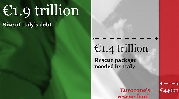 Secondo il Financial Times l'Italia sarà costretta a chiedere aiuto al fondo salva stati entro la fine dell'anno. La Germania darà via libera all'acquisto di Btp in cambio di radicali riforme economiche e politiche