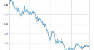 La storica finanziaria milanese riduce il capitale ma incrementa il debito proponendo agli azionisti di scambiare parte delle azioni con obbligazioni al 6% di nuova emissione. Una manovra per tenere a galla il titolo