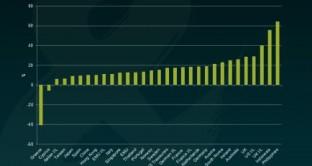 analisi di Anthony Doyle, team fixed income M&G, sui titoli di stato a 3 anni