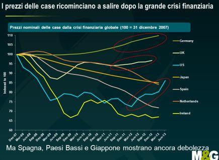 Quanto influiscono i prezzi delle abitazioni sui dati inflazionistici? Ecco la risposta in uno studio di Jim Leaviss, M&G Global Macro Bond