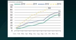 Quali prospettive per le emissioni High Yield? Ecco l'analisi di James Tomlins