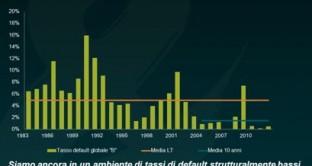 livelli di default