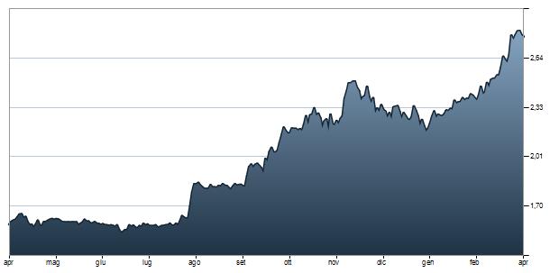 Il Tesoro ha piazzato quasi tutti gli 8 miliardi previsti alla vigilia offrendo rendimenti al 6% per la scadenza decennale e al 5,4% per quella quinquennale. Sullo sfondo, il peso del taglio di rating da parte di Fitch e la crisi della Grecia