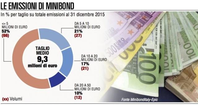 Secondo gli esperti di MinibondItaly sono in aumento le emissioni di obbligazioni high yield delle Pmi italiane