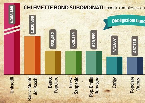Obbligazioni bancarie subordinate: tutto quello che c'è da sapere - InvestireOggi.it