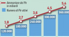 PIR: AcomeA Sgr quota primi fondi italiani in Borsa