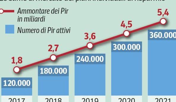I PIR compliant AcomeA Patrimonio Esente e AcomeA Italia saranno quotati sulla piattaforma ETF Plus di Borsa Italiana