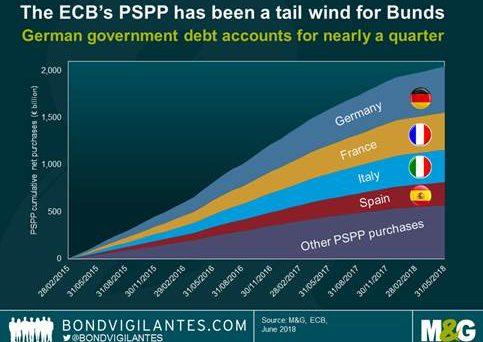 La crescita dell'inflazione e la fine del quantitative easing non depongono a favore del Bund quale bene rifugio. Il commento degli analisti