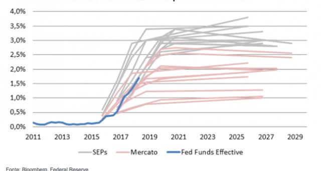 Considerazioni sulla divergenza fra Fed e andamento dei mercati. A cura di Alessandro Tentori, CIO AXA Investment Managers Italia