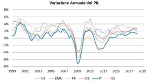 Analisi sulla sostenibilità del debito pubblico italiano a cura di di Alessandro Tentori, CIO AXA Investment Managers Italia.