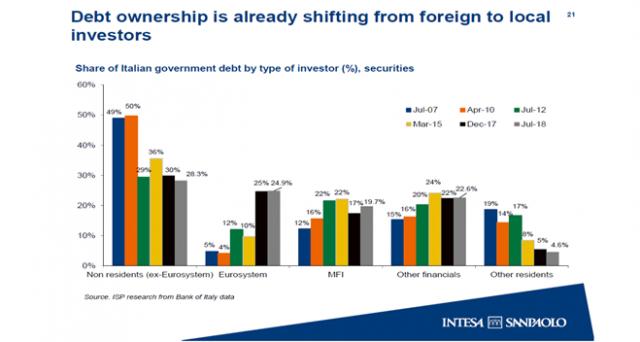 Analisi di Alfonso Maglio, Head of Research Department di Marzotto Investment House, sull'esposizione delle banche italiane alle oscillazioni del BTP.