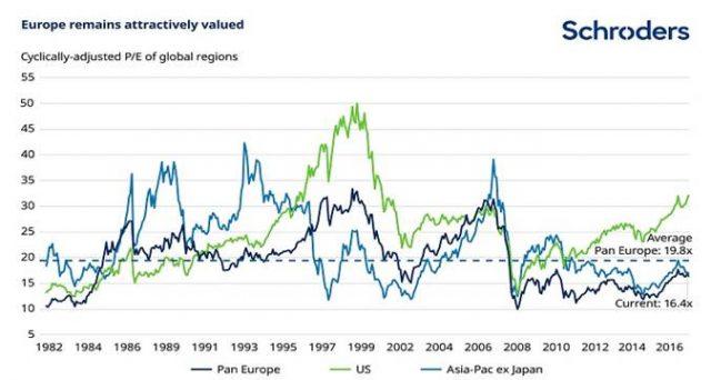 Commento e analisi sull'outlook per il mercato finanziario europeo a cura di Rory Bateman, Schroders