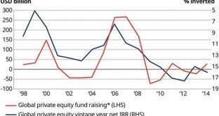 Commento sulle aree di opportunità nell'universo del private equity, a cura di Duncan Lamont e Nils Rode di Schroder