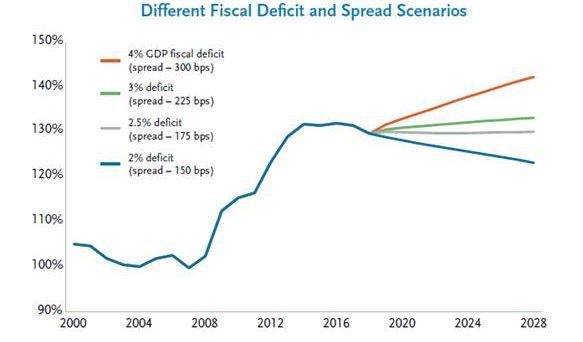 Analisi e commento sulla sostenibilità del debito italiano a cura di Marcela Meirelles, Managing Director Fixed Income, TCW