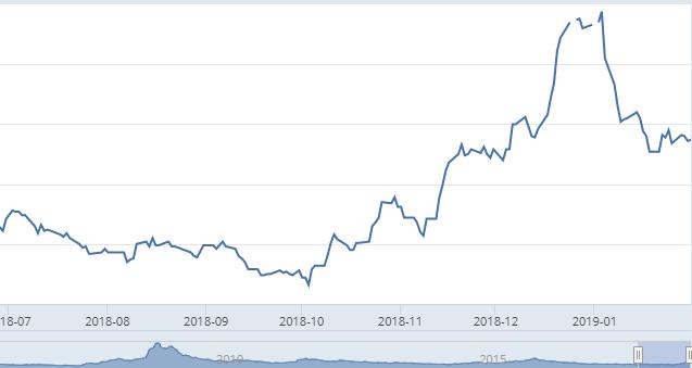 """Obbligazioni """"high yield"""" partono bene negli USA quest'anno"""
